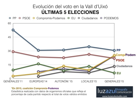Evolución del voto en la Vall d'Uixó en las últimas cinco citas electorales.