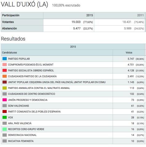 Resultados electorales de esta noche en la Vall d'Uixó.