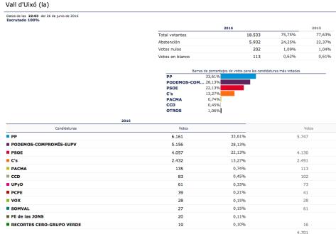 Resultados de las elecciones Generales de hoy, en la Vall d'Uixó.