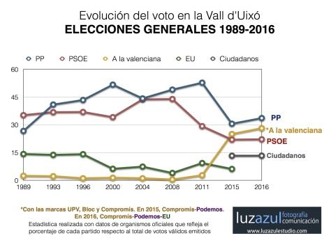 Resultados de las elecciones generales en la Vall d'Uixó desde 1.989.