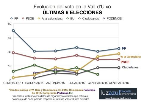 Evolución del voto en las sies últimas citas electorales en la Vall d'Uixó.